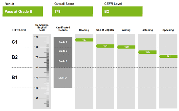 Screenshot of an FCE certificate with overall grade and Cambridge English Scale score