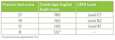 Image of marks and score for Listening - Cambridge English Scale