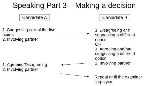Making a decision in FCE Speaking Part 3