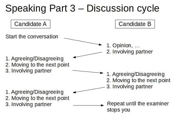 Discussion cycle in FCE Speaking Part 3